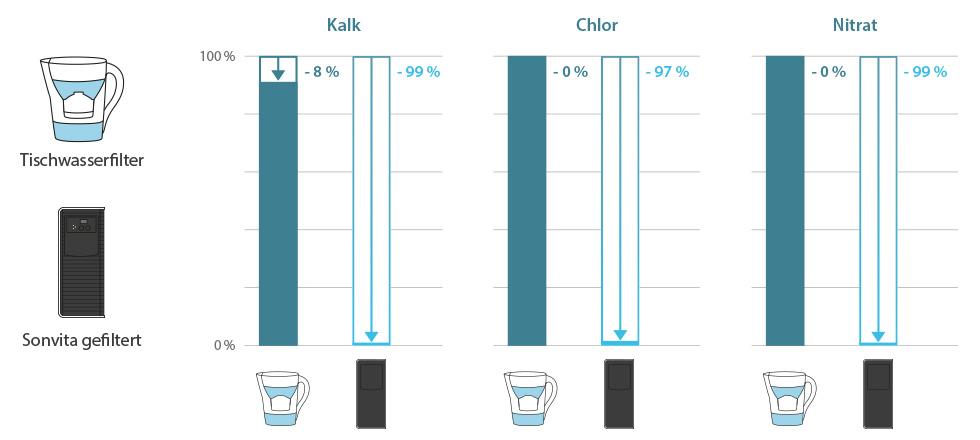 tabelle-vergleich-pura-tischwasserfilter-03