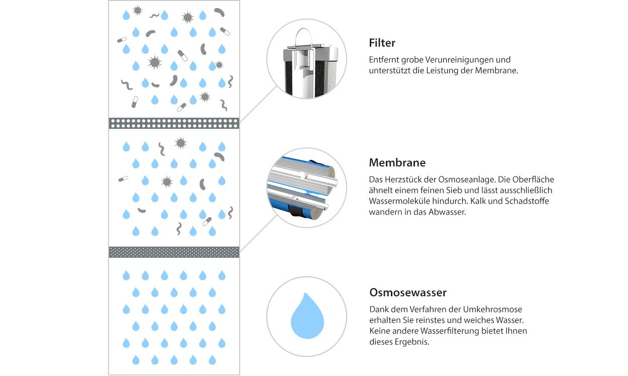 Filterstufen und Membrane