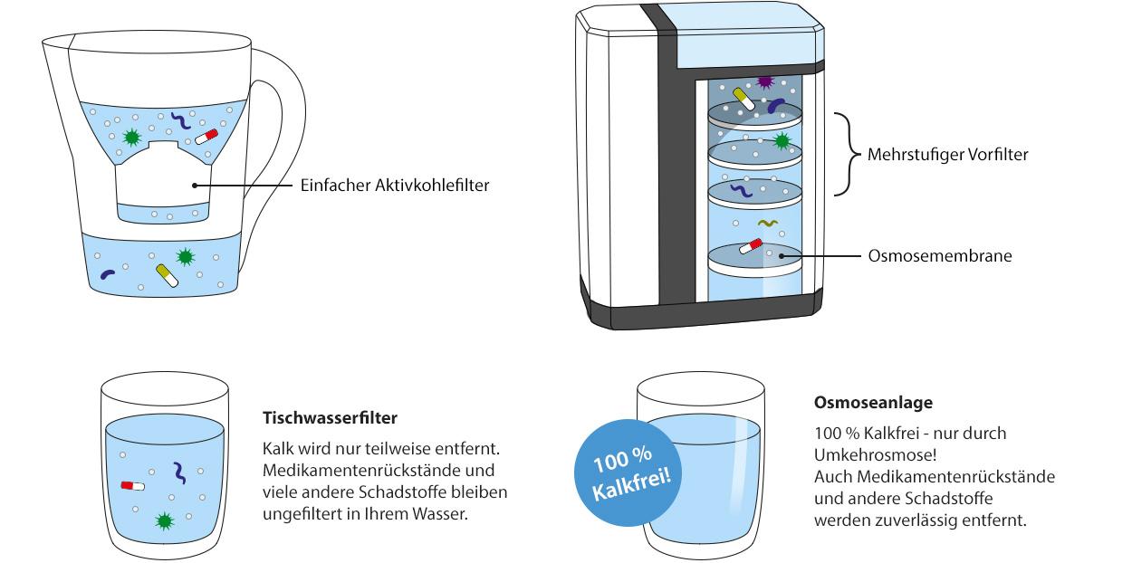 Tischwasserfilter und Osmoseanlage im Vergleich